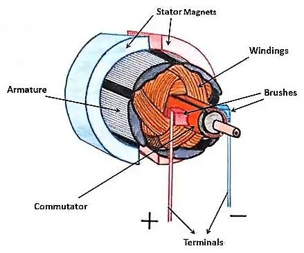 Photo of brushed DC motor schema