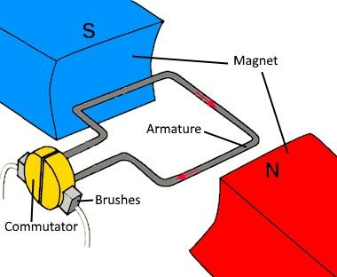 Drawing of a brushed DC motor, the armature, commutator, brushes, and field magnet configuration