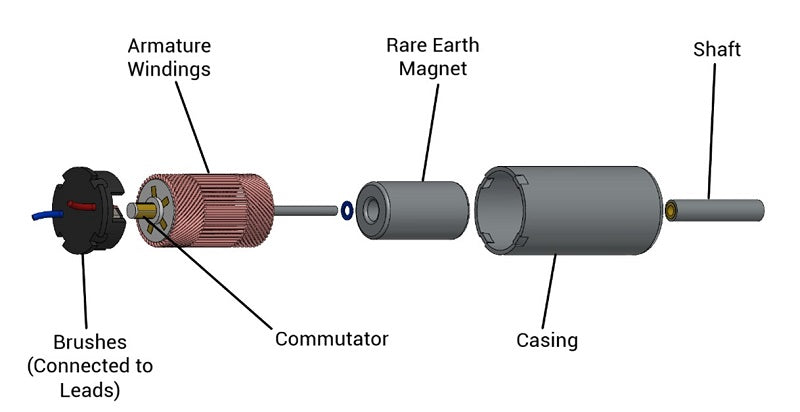 Coreless motor scheme