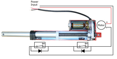 Schema of the linear actuator inside