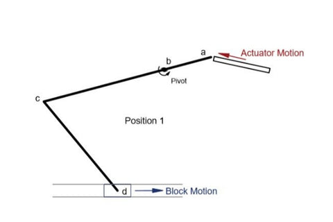 Schema for actuator position - first variant