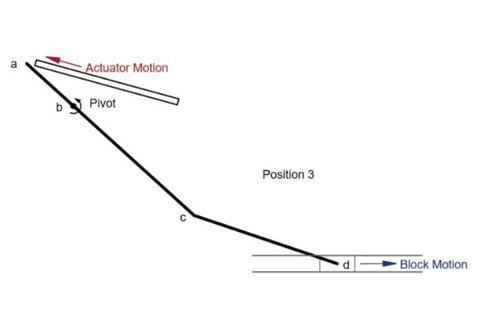 horizontal position for actuator placement - schema