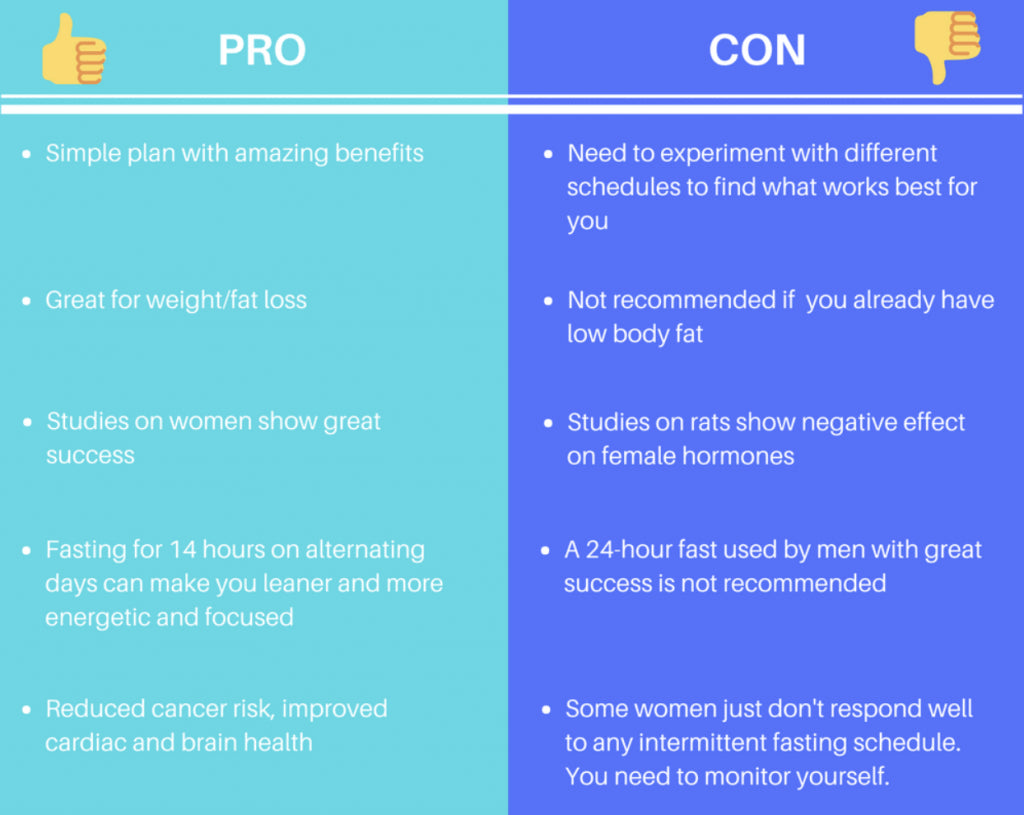 intermittent fasting and women: pros and cons