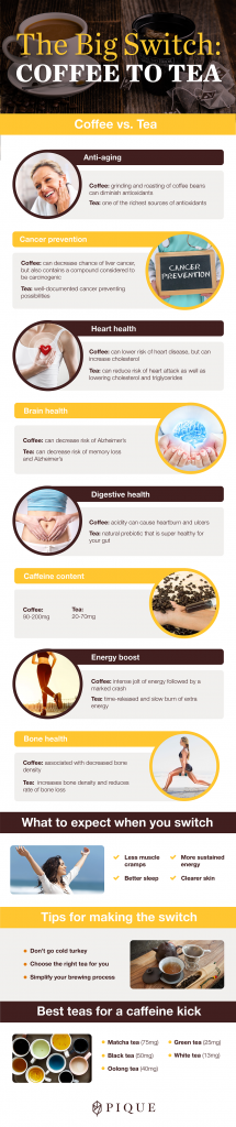 Infographic The Big Switch From Coffee to Tea: Why You Should Try, How to Go About It, and What Benefits to Expect