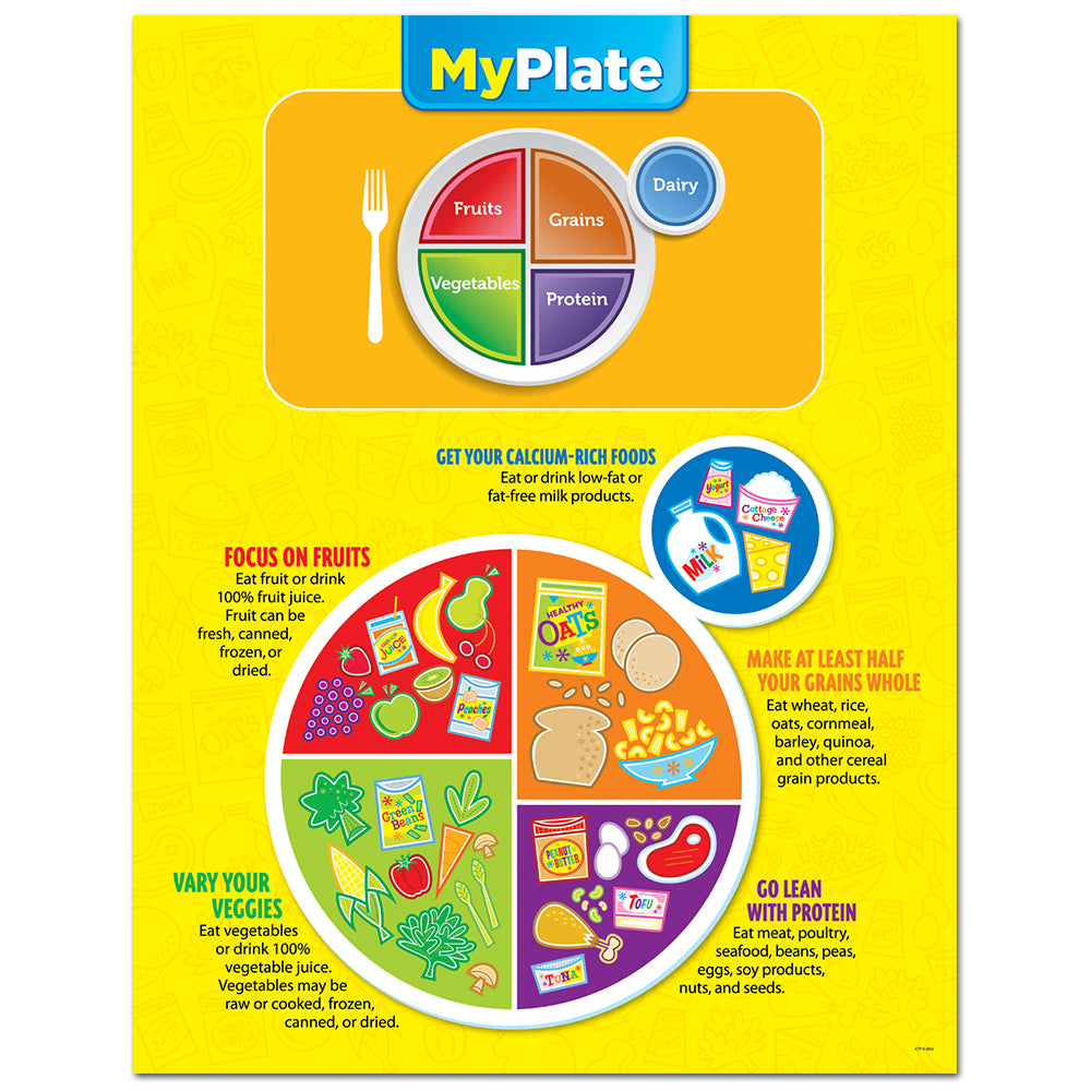 My Plate Poster Chart