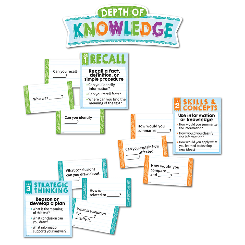 Depth of Knowledge Mini Bulletin Board Gr. 3 & Up