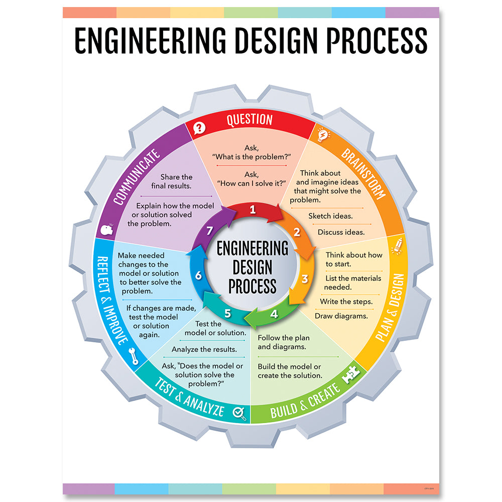 Engineering Design Process Chart