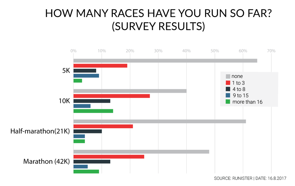 HOW-MANY-RHOW-MANY-RACES-HAVE-YOU-RUN-SO-FAR_SURVEY-RESULTS_Runister.png