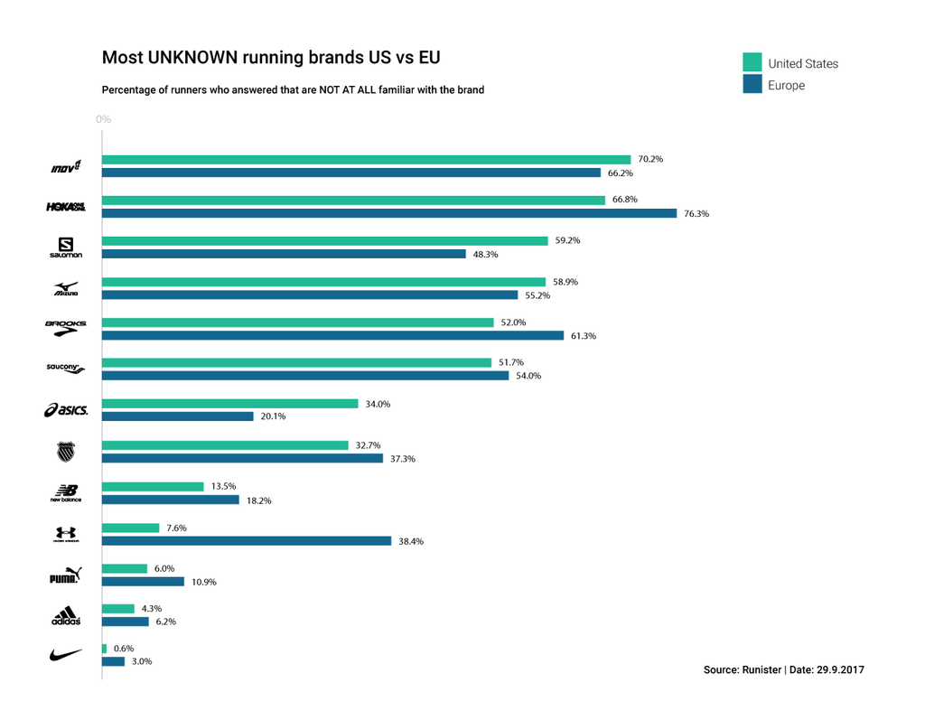 Most-UNKNOWN-running-brands-US-vs-EU