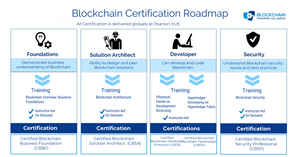Blockchain Certification Roadmap