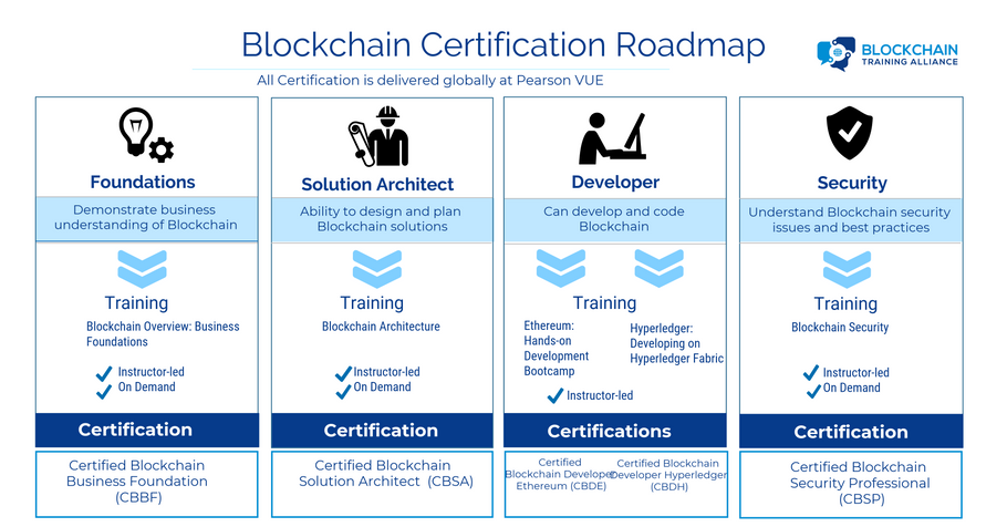 Blockchain Certification Road Map