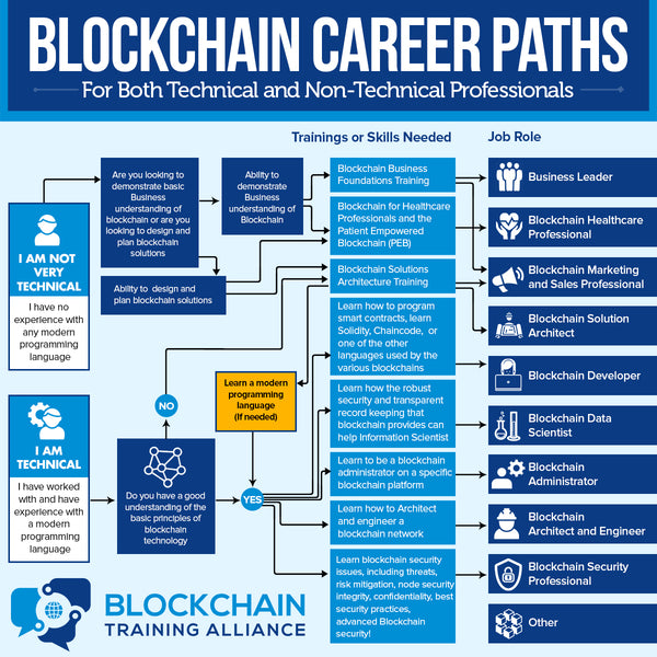Blockchain Career Paths
