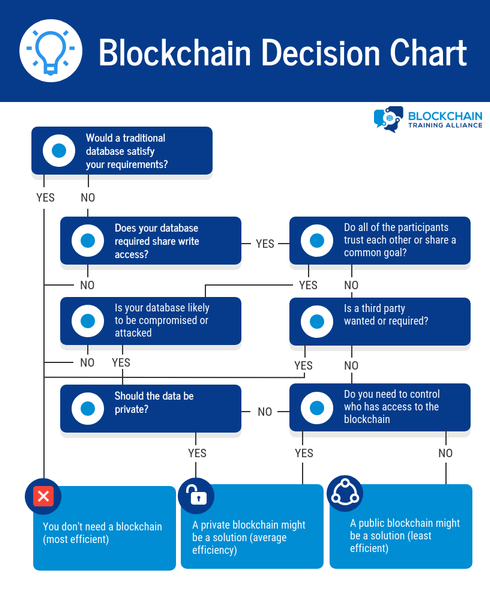 Blockchain or Database Decision Chart