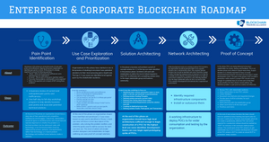 Enterprise and Corporate Blockchain Roadmap