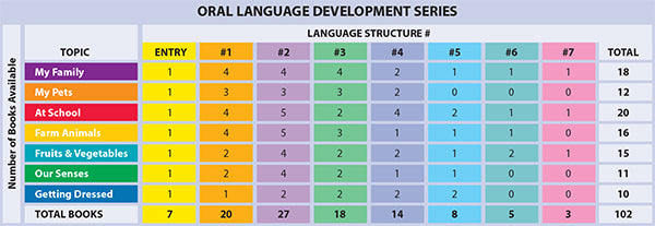 Oral Language Development Series Number of Books Per Language Structure