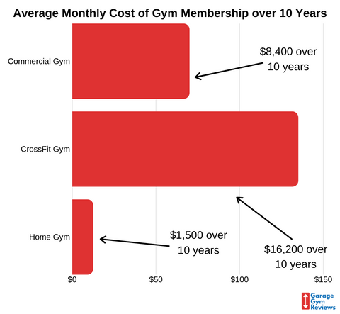 Home Gym Cost Infograpic