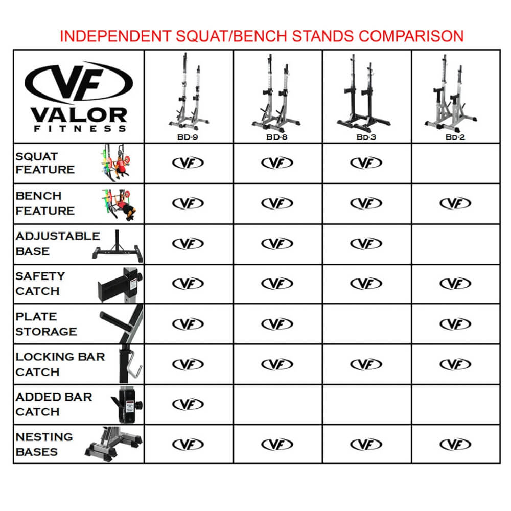Valor Fitness BD-2 Independent Bench Press Stands Comparison Chart