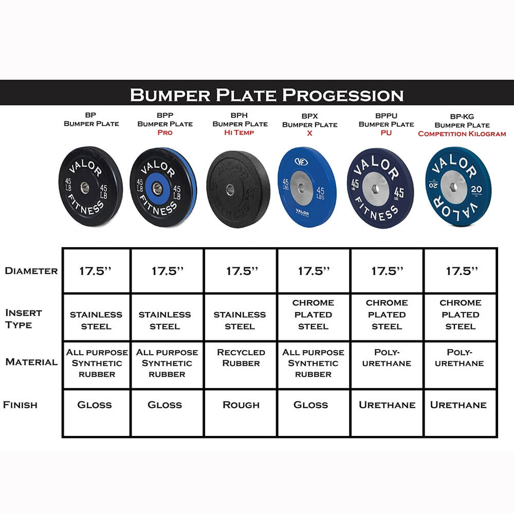 Valor Fitness Bumper Plates BP Comparison