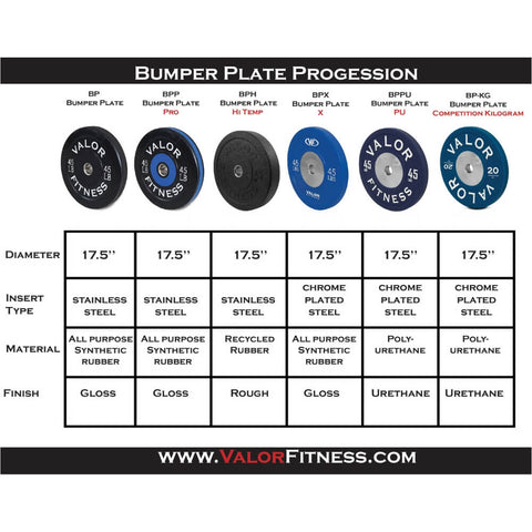 Valor Fitness HT Bumper Plates BPH Progression