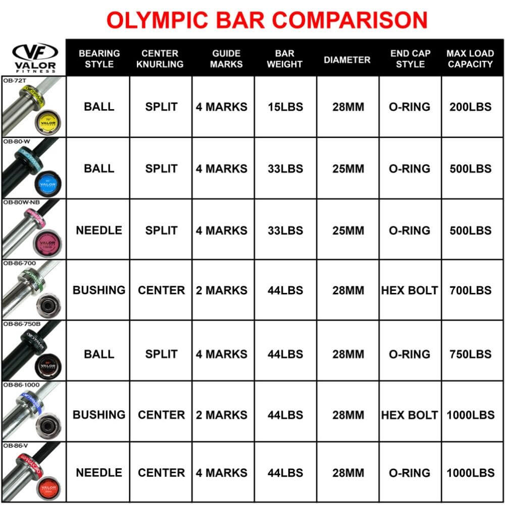 Valor Fitness OB-86-1000 1000lb Oly Bar Comparison