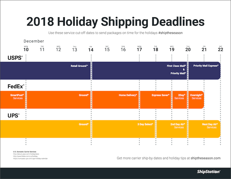 2018 Holiday Shipping Cutoff Times