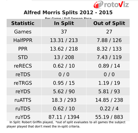 Alfred Morris with robert griffin