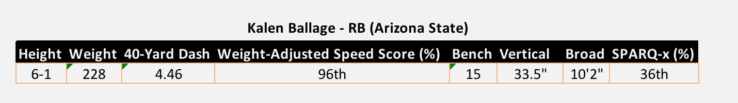 Kalen Ballage Arizona State NFL Combine Results 2018