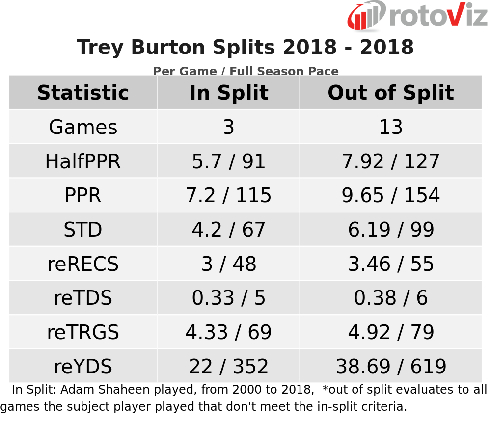 trey burton fantasy football