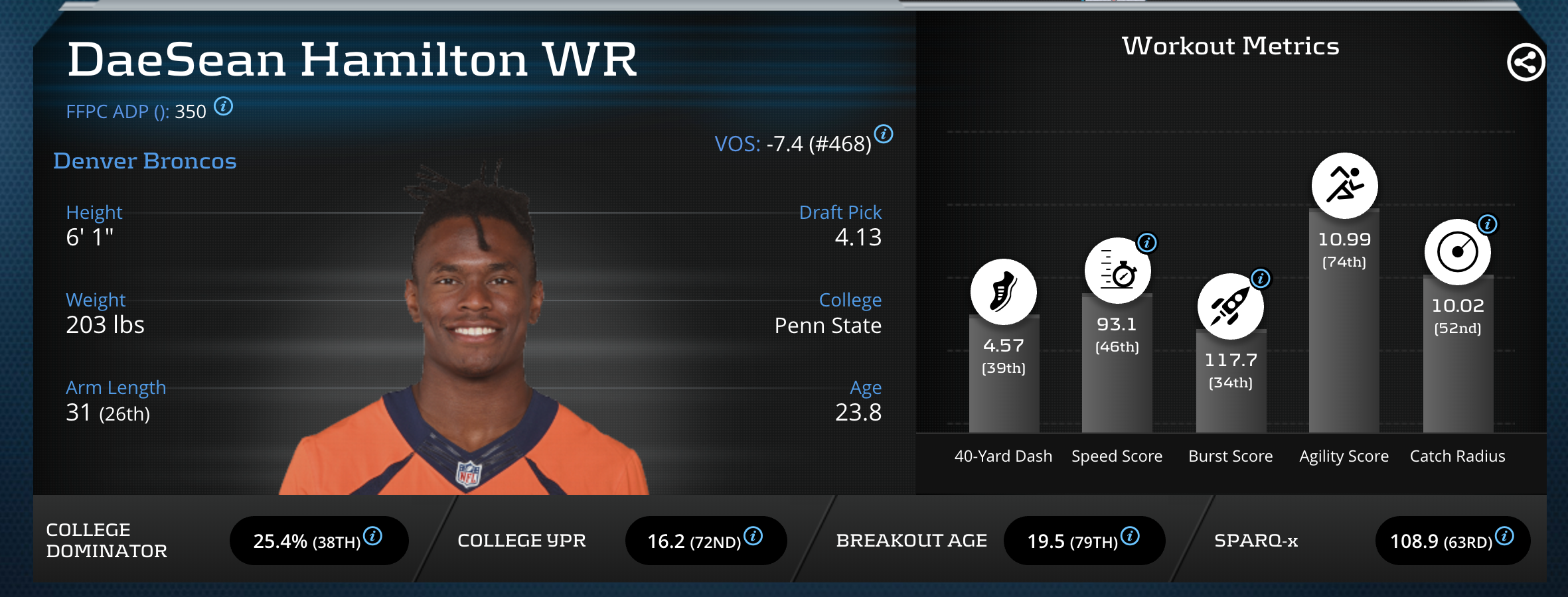 daesean hamilton fantasy football