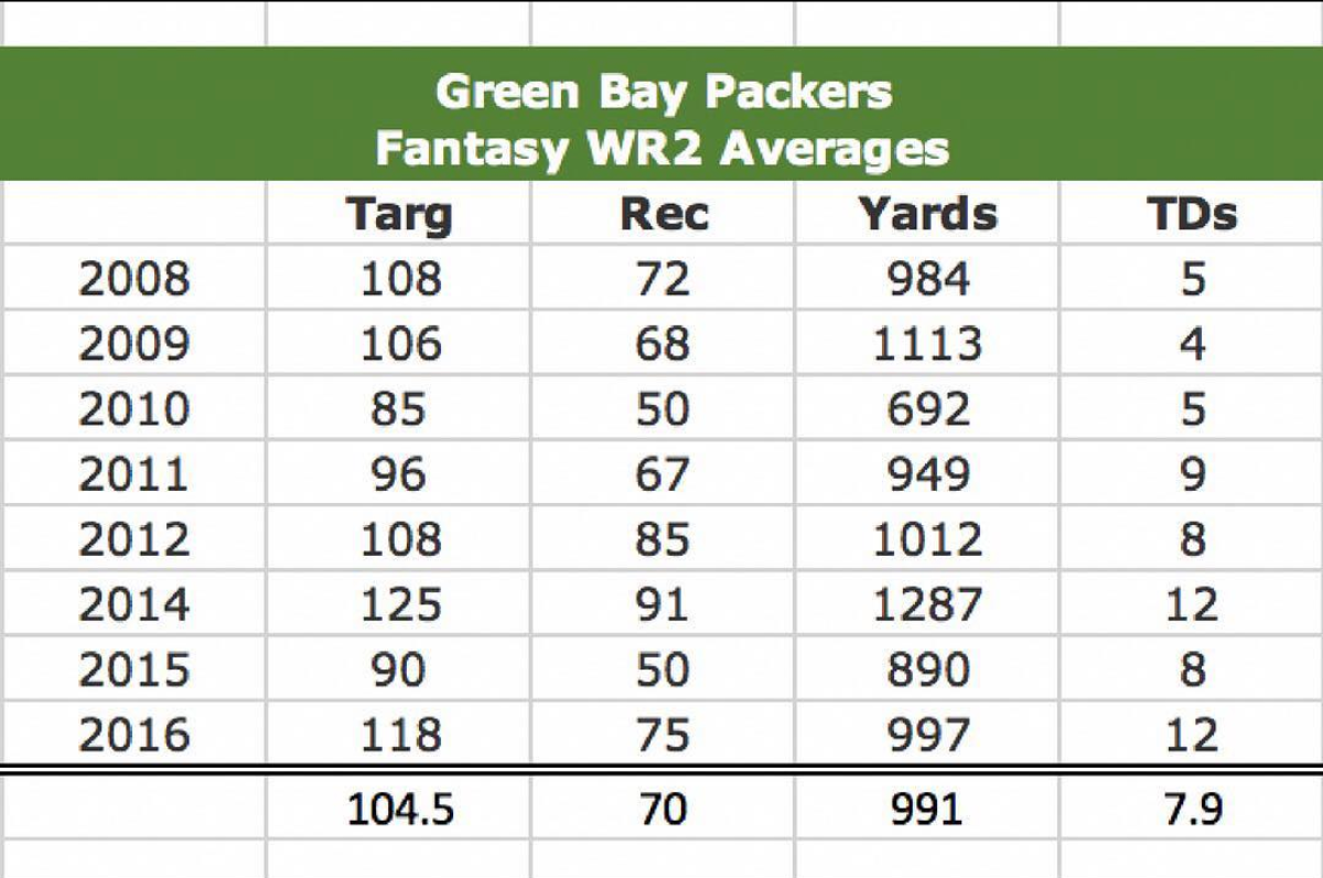Green Bay wide receiver stats 2017
