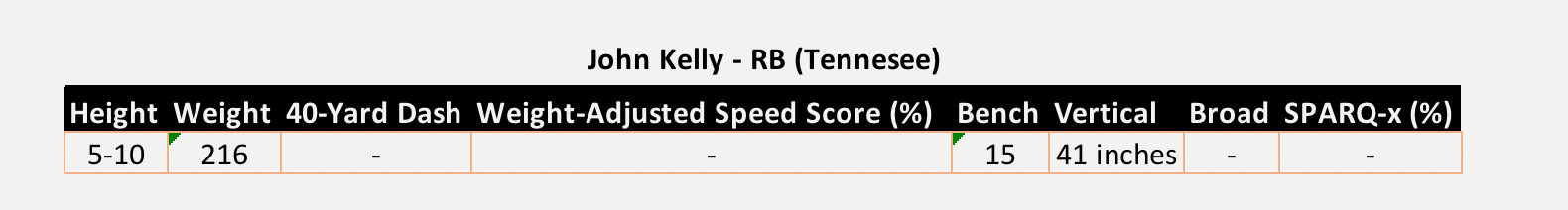 John Kelly Tennessee NFL Combine Results 2018