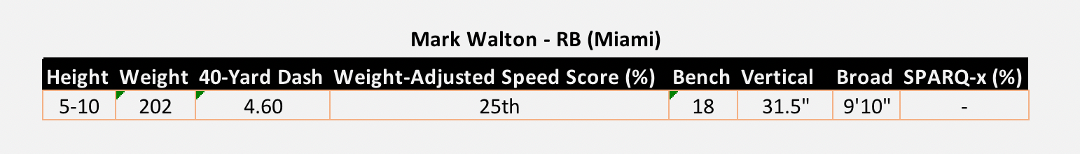 Mark Walton Miami NFL Combine Results 2018