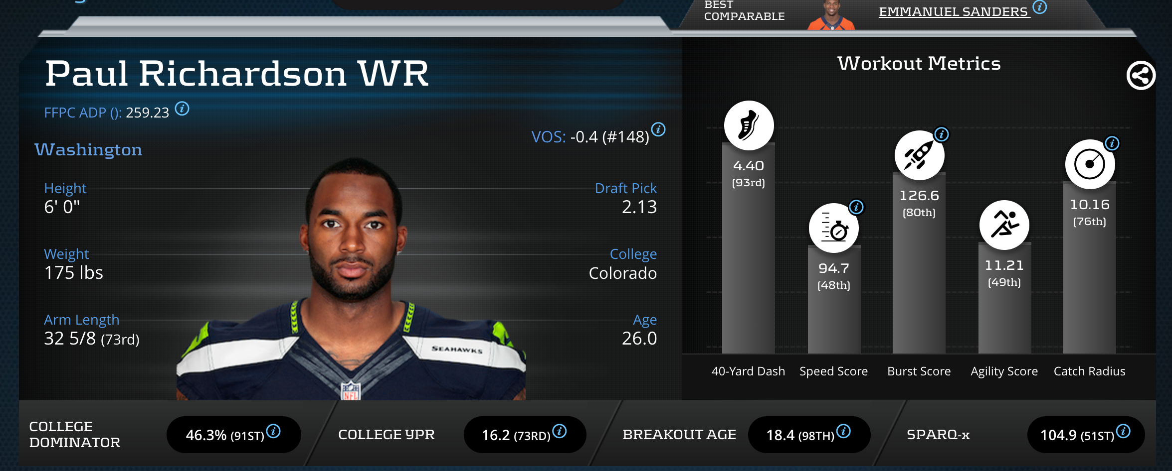 Paul Richardson Player Profiler