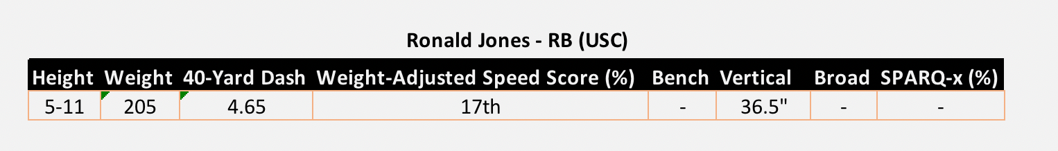 Ronal Jones USC NFL Combine Results 2018