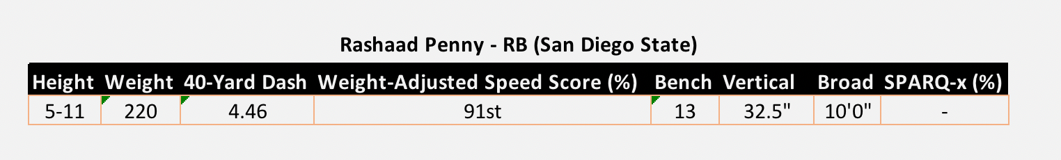 Rashaad Penny San Diego State NFL Combine Results 2018