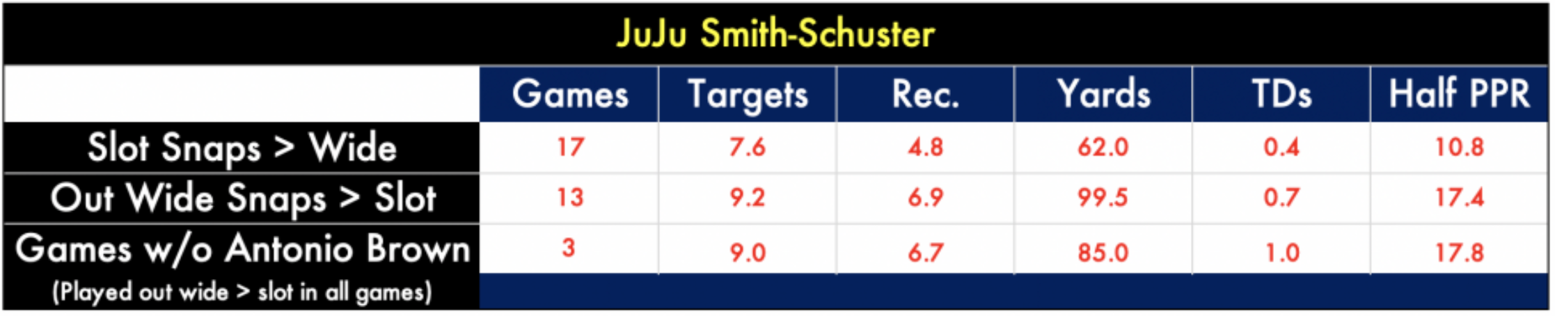 juju smith schuster 2019 fantasy