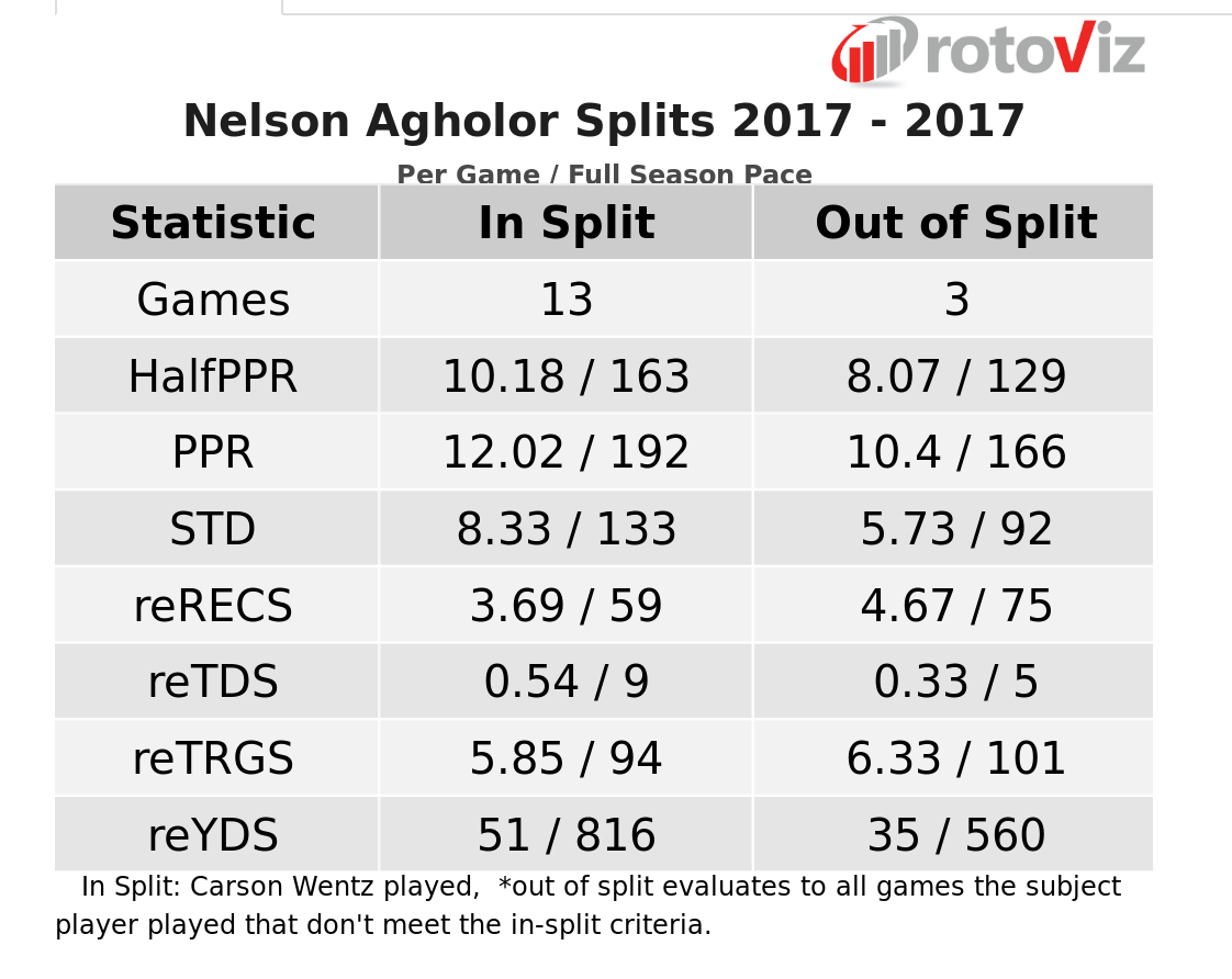 Nelson Agholor with and without Carson Wentz
