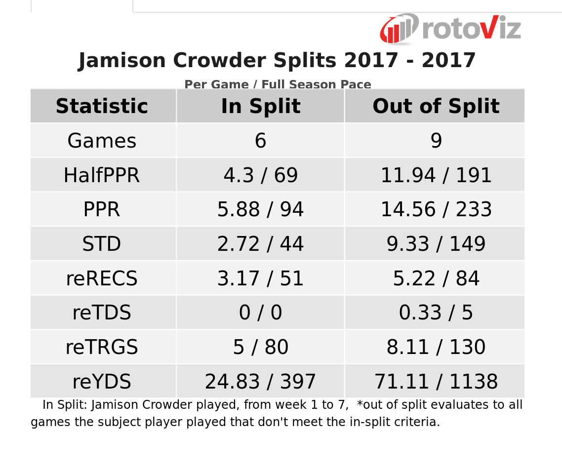 Jamison Crowder 2017