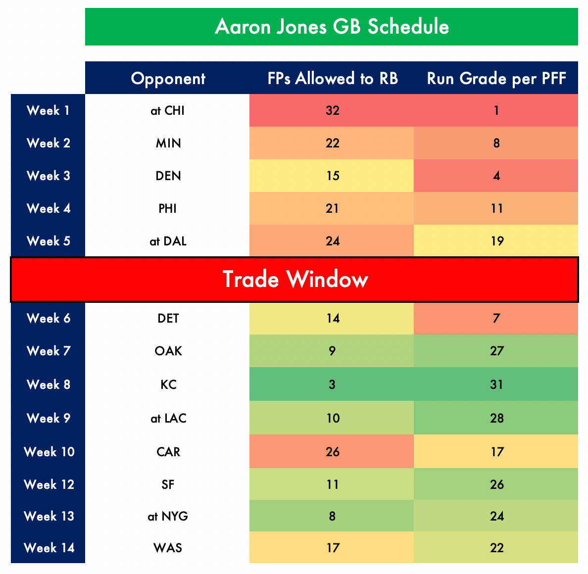 aaron jones 2019 fantasy football