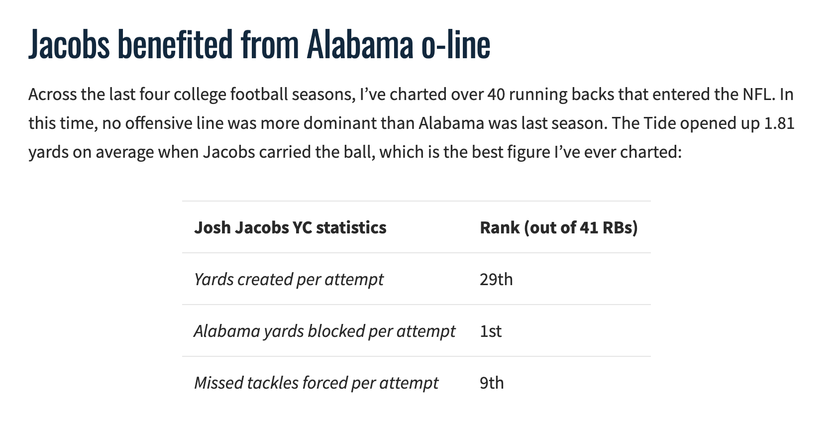 josh jacobs college stats