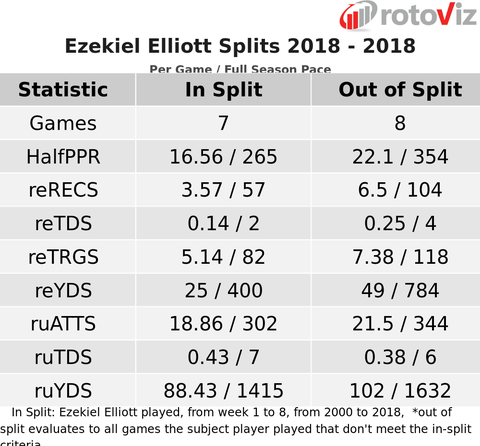 ezekiel elliott 2019 fantasy football