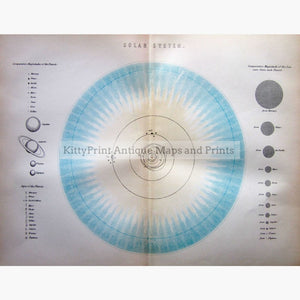 Antique Print Solar System 1881 Prints