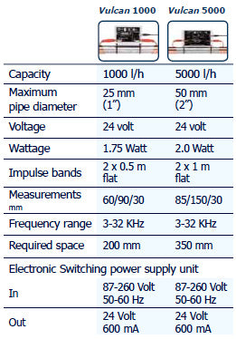 Specifications for the 2 Vulcan Models