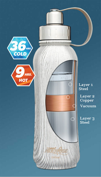 diagram of Tri-Ply Pure Hydration Bottle layers and features