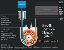 Diagram of Breville Precision Heating System and Chart of its temperature output over time