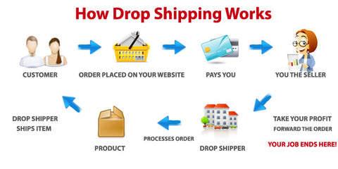 How to dropship on eBay free