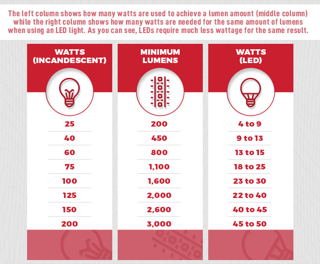Watts To Lumens Conversion Chart Choosing The Right Leds Mills
