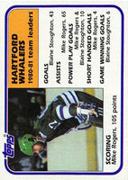 1981-82 Topps #53 Mike Rogers TL NM-MT Hockey NHL Whalers