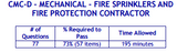 PSI Tennessee CMC-D-Mechanical-Fire Sprinkler And Fire Protection Contractor Certification Package