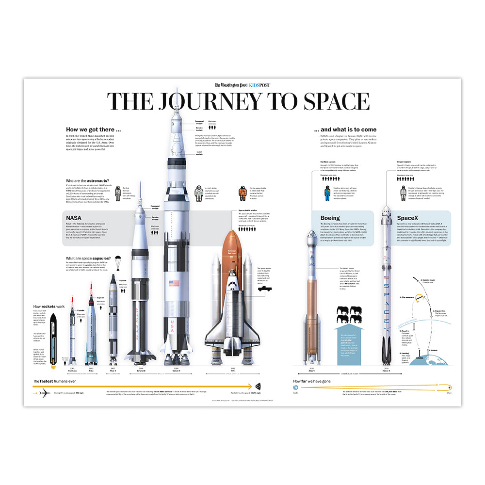 Washington Post Journey to Space Poster (KidsPost)